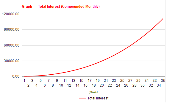 Graph showing compound interest curve