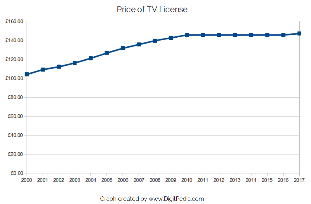 Chart showing annual price of TV license