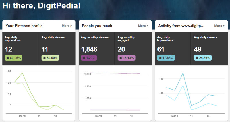Pinterest stats before using BoardBooster